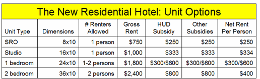 _2019 Housing Residential Hotel Rents.png