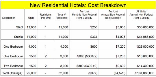 _2019 Housing Residential Hotel Cost Breakdown.png