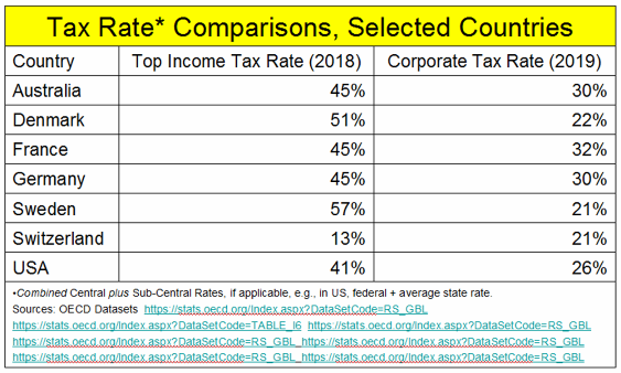 _2019 Tax Rate Comparisons.png