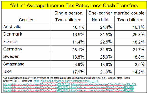 _2019 All-In Tax Rate Comparisons.png