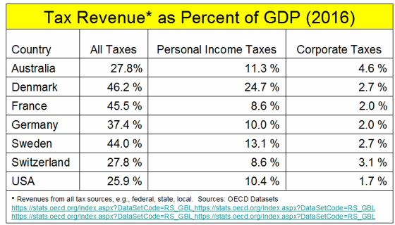 _2019 Tax Revenues as Percent of GDP.png