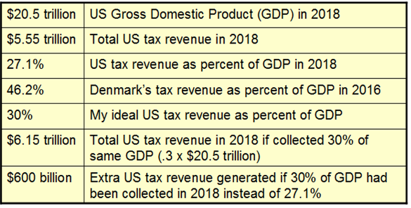 _2019 Extra Tax Revenue if 30% of GDP.png