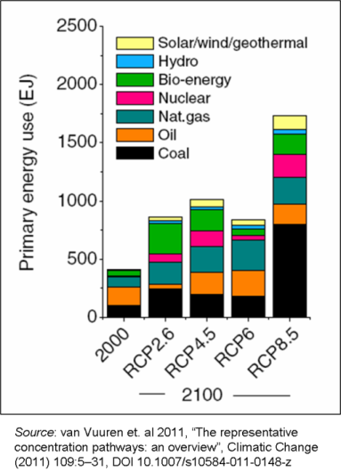 _2019 RCPs and Energy Use.png