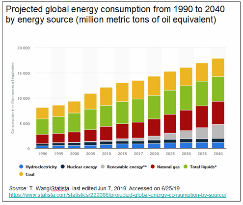 _2019 Global Energy Use Trends 2.png