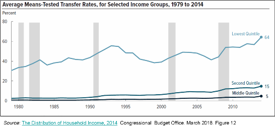 _2019 Trends 1979-2014 Household Transfer Rates.png