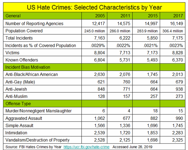 _2019 Hate Crime Stats 2005-2017.png
