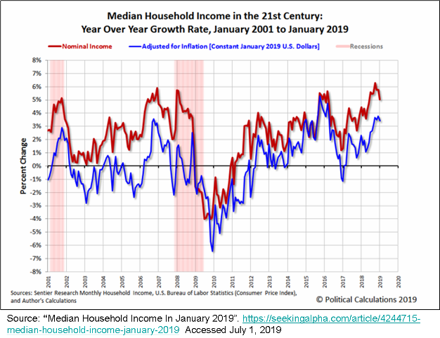 _2019 Median Household Income Trends 2001-2019.png