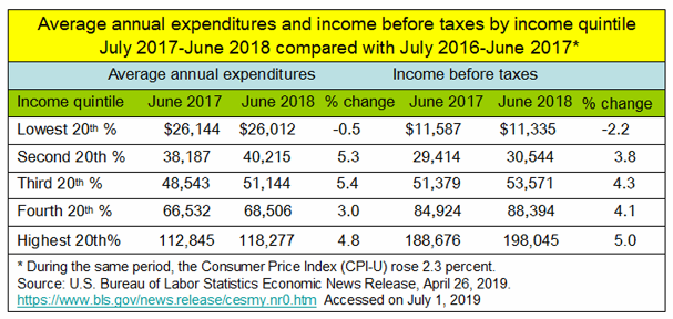 _2019 Household Income+Expenditures by Quintile 2017-2018.png