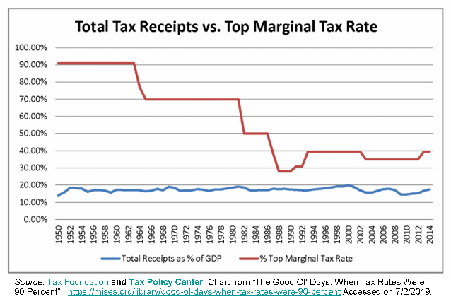 _2019 Top Tax Rates and revenue US history.png