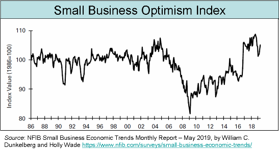 _2019 Small Business Optimism Index 1998-2019.png