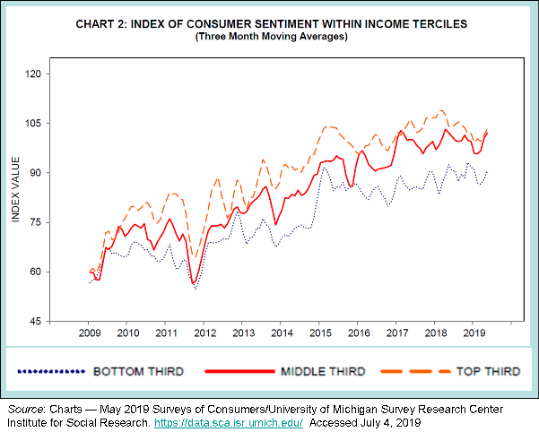 _2019 Consumer Sentiment by Income 2009-2019.png