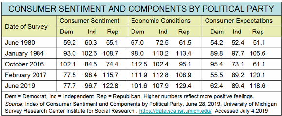 _2019 Consumer Sentiment by Party 1980-2019.png