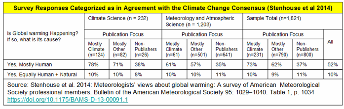 _2019 Climate CC Table - Stenhouse.png