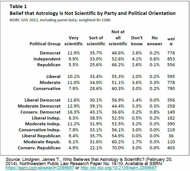 _2019 Belief in Astrology and Politics.png