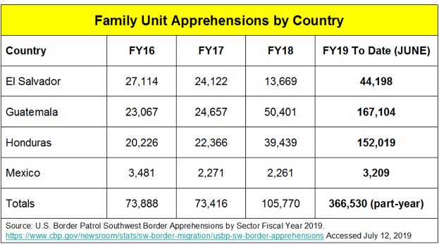 _2019 SW Border Family Unit Apprehensions 2016-2019.png