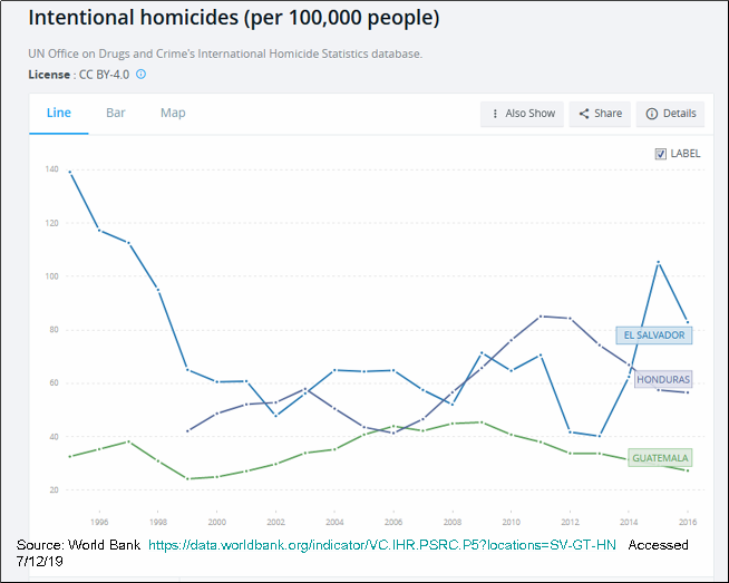 _2019 SW Border Homicides Trends in Home Country.png