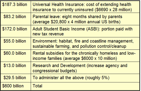 _2019 Extra Tax Revenue-How To Spend.png