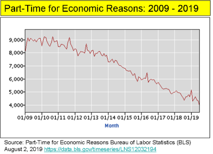 _2019 Part-Time for Economic Reasons 2009-2019.png