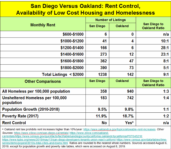 _2019 San Diego vs Oakland Homelessness.png