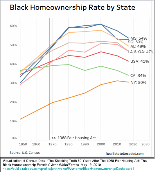 _2019 Black Homeownership by State History.png