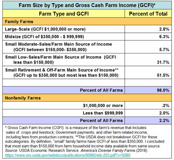 _2019 Farm Size by Type and Gross Cash Farm Income.png