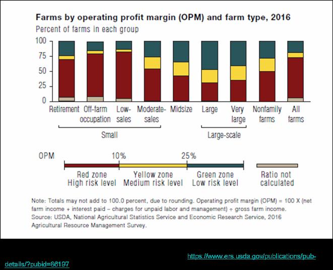 Farm Profit Margins 2017.png