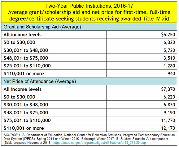 _2019 Net Price of 2-year college.png