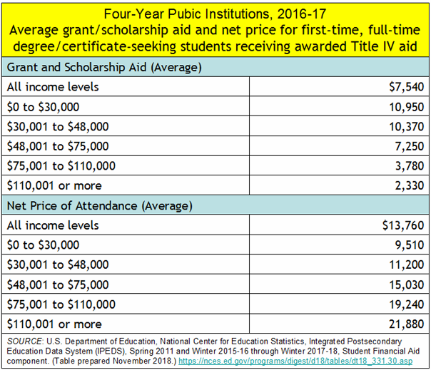 _2019 Net Price of 4-year college.png