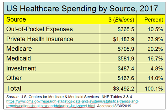 _2019 Healthcare Spending by Source.png