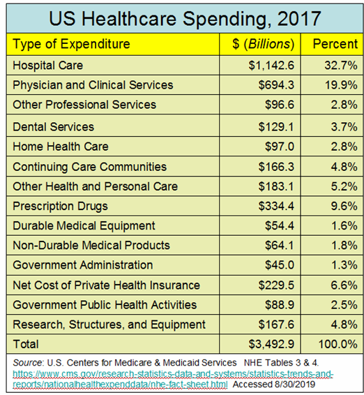 _2019 Healthcare Spending by Type of Expenditure.png