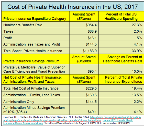 _2019 Healthcare Spending by Private Insurance.png