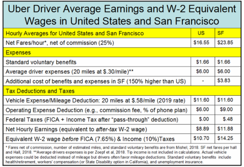 _2019 Uber Driver Net Pay - Corrected.png