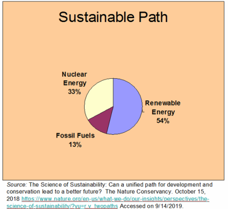 _2019 Sustainable Path to 2015 TNC.png