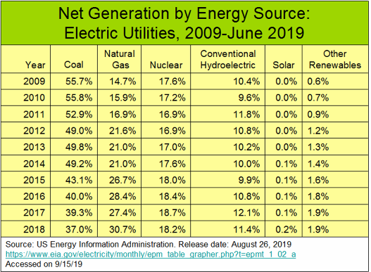 _2019 US Energy Sources for Electricity 2009-2019.png