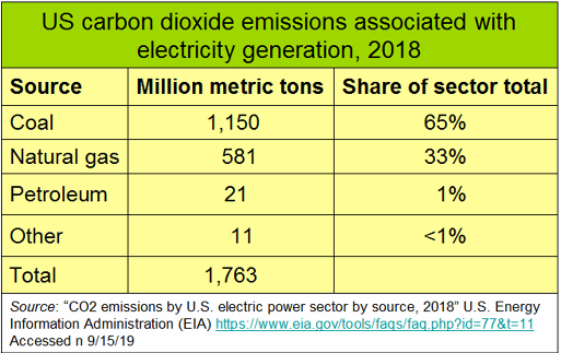 _2019 US CO2 Emission by EnergySource for Electricity.png