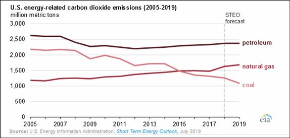 _2019 US CO2 Emissions 2005-2019.png