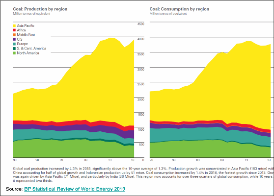 _2019 Coal -Global Production and Consumption.png