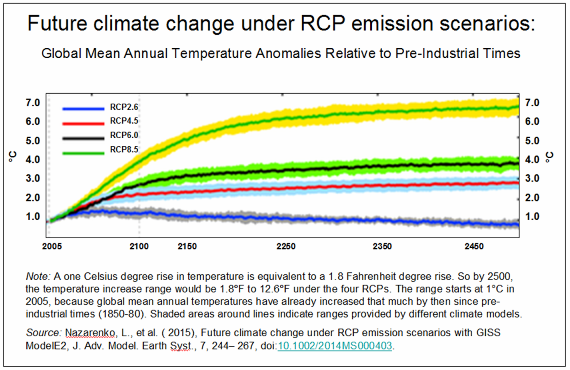 _2019 Future Climate Change under RCPs.png
