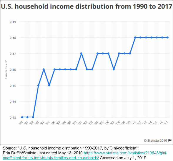 _2019 US Gini Coefficient 1990-2017.png
