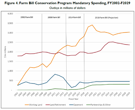Source: Source:  Agricultural Conservation in the 2018 Farm Bill /Congressional Research Service April 18, 2019. Using CBO baseline date for 2001-2019. Author: Megan Stubbs, specialist in Agricultural Conservation and Natural Resources Policy.