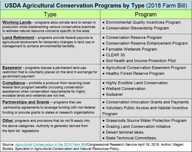 _2019 Farm Bill Programs.png
