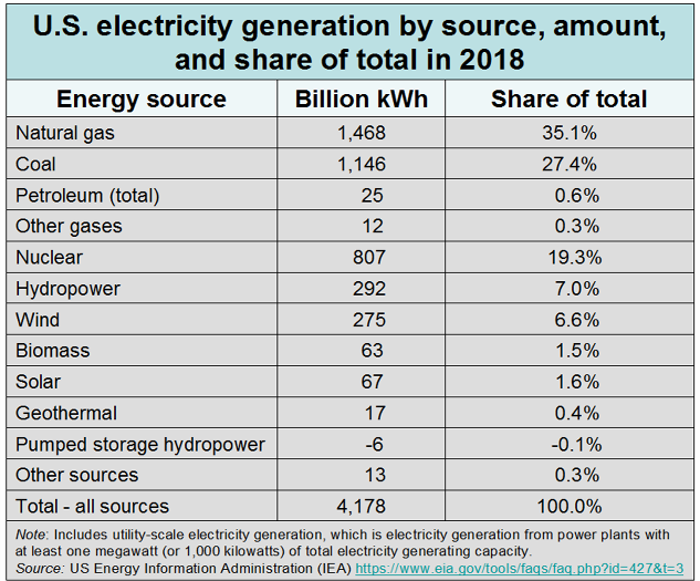_2019 US Electricity by Source.png