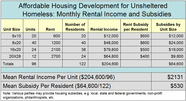 _2019 Housing Rental Income and Subsidies.png