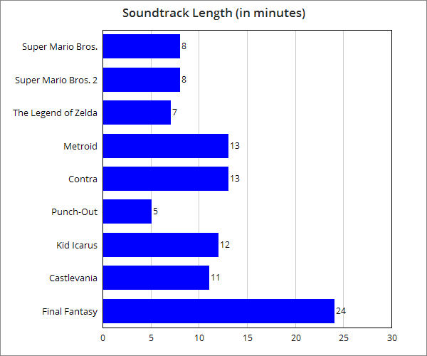 Length in Minutes.png