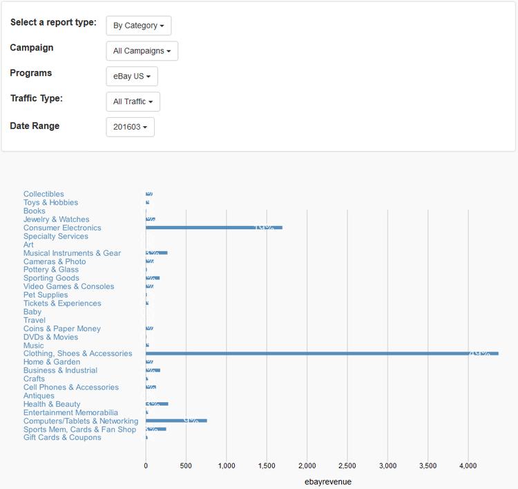 Informe de categoría que muestra las entradas generadas por categoría.