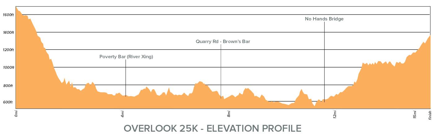 Overlook 25K Elevation Profile.jpg
