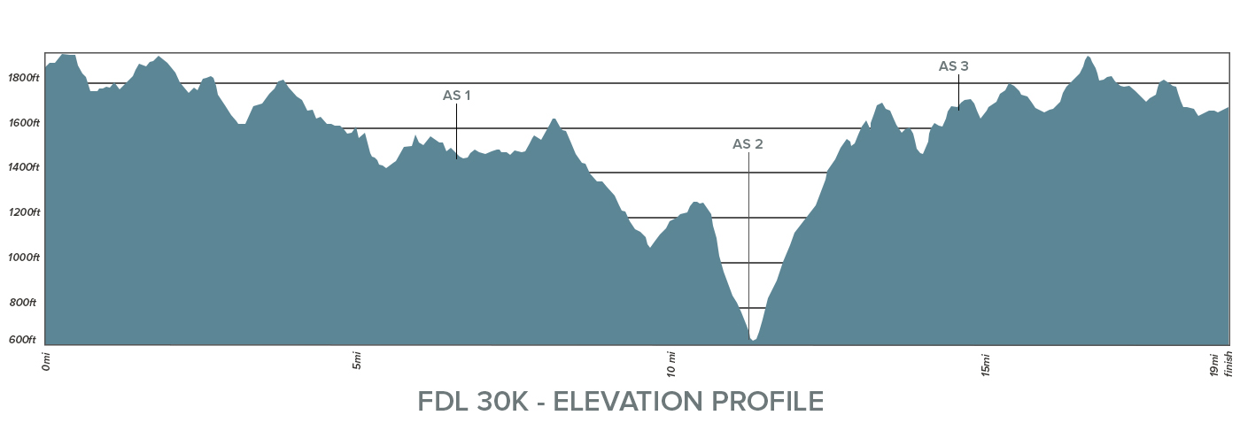 FDL 30K Elevation Profile.jpg