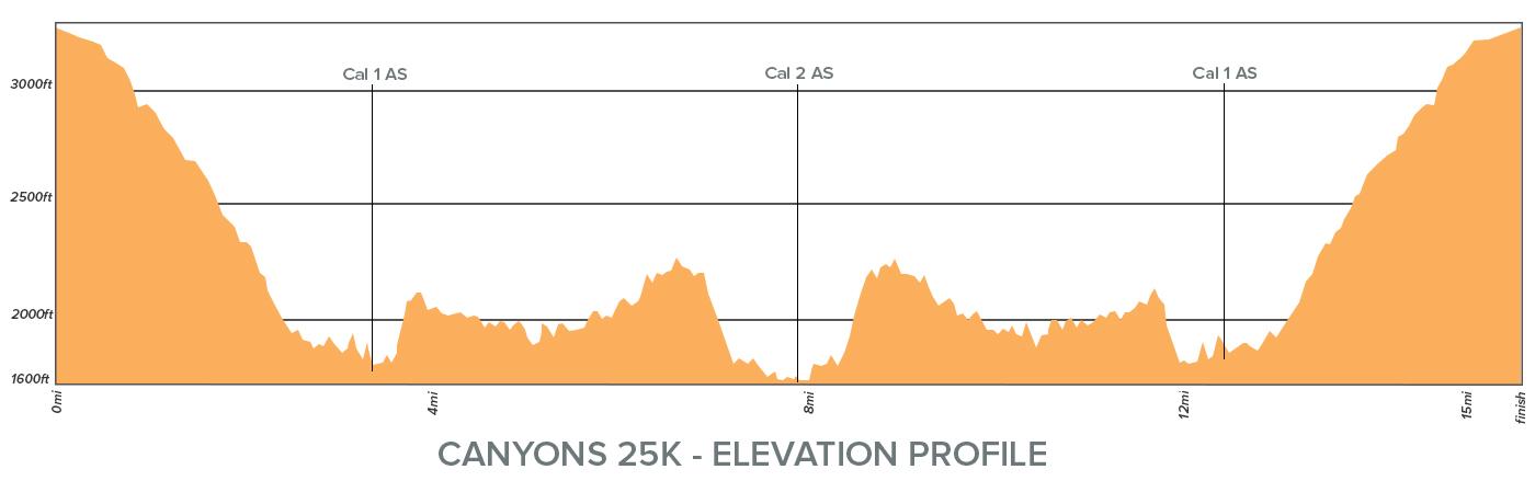 Canyons 25K Elevation Profile.jpg