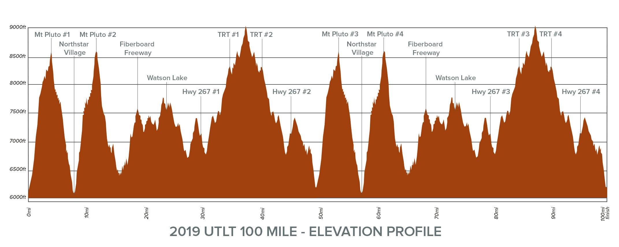 UTLT100 Mile Elevation Chart 2019.jpg
