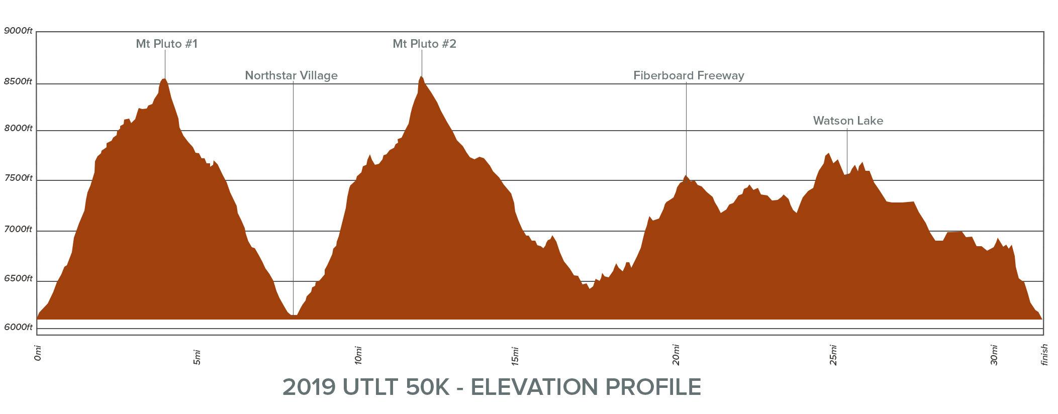 UTLT 50K Elevation Chart 2019.jpg